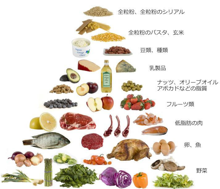 low-carb-pyramid