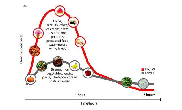 benefits-of-low-gi-diet